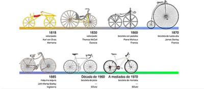 La Bicicleta entre los 100 mejores inventos de la historia
