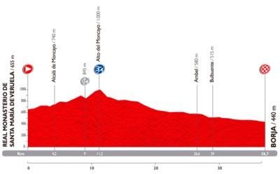 La Vuelta: Así es la crono de hoy
