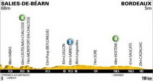 Tour deFrance: Etape 18 -Salies-de-Béarn- Bordeaux-198 km