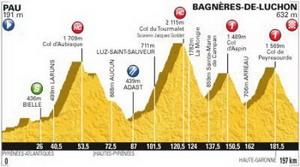 El Tour de Francia llega a su etapa reina