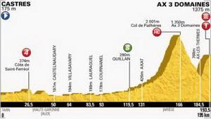 Tour de Francia: Pau-Col du Tourmalet 174 km