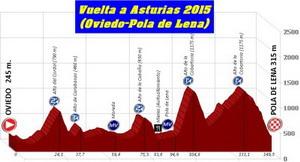 La 58 Vuelta a Asturias muy exigente
