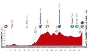 La Vuelta: Hoy primer final en alto