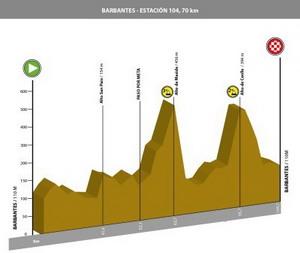 La XXXIX Volta Ciclista ao Ribeiro el 13 de junio