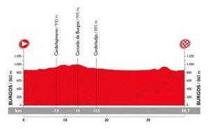 Vuelta a España 2015: Hoy crono decisiva