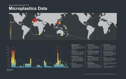 Presencia de microplásticos en el océano más remoto del mundo