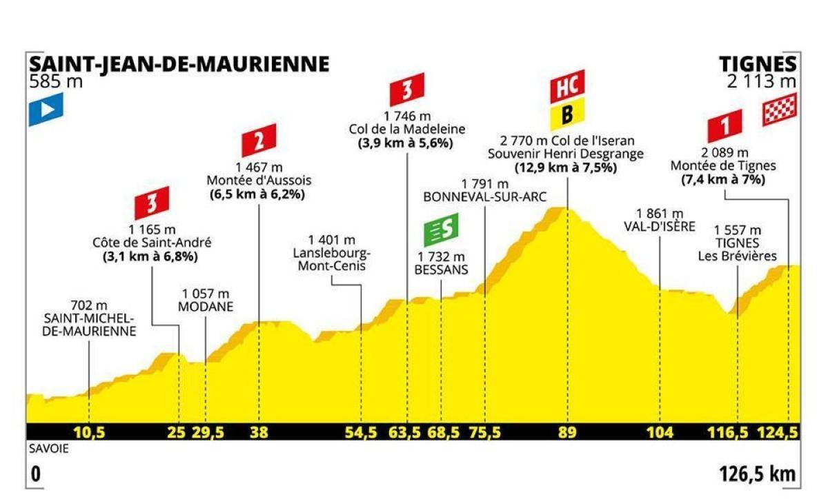 El Tour de Francia escala hoy hasta los 2.770 metros