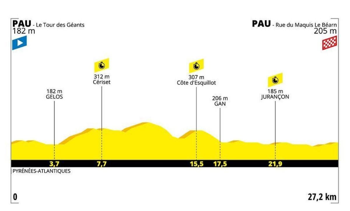 Tour 2019: Perfil y orden de salida crono decisiva de Pau