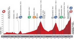 La Vuelta llega al Cuitunigru en su etapa reina
