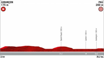 Etapa decisiva en La Vuelta: Llega la crono de Pau