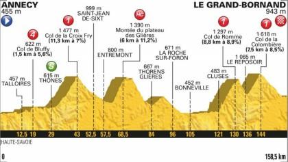 La montaña hace acto de presencia en el Tour de Francia 2018