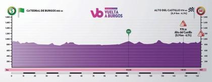 La XLI Vuelta a Burgos echa a rodar mañana