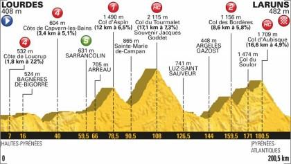 Tourmalet y Aubisque en la última etapa de montaña del Tour de Francia 2018