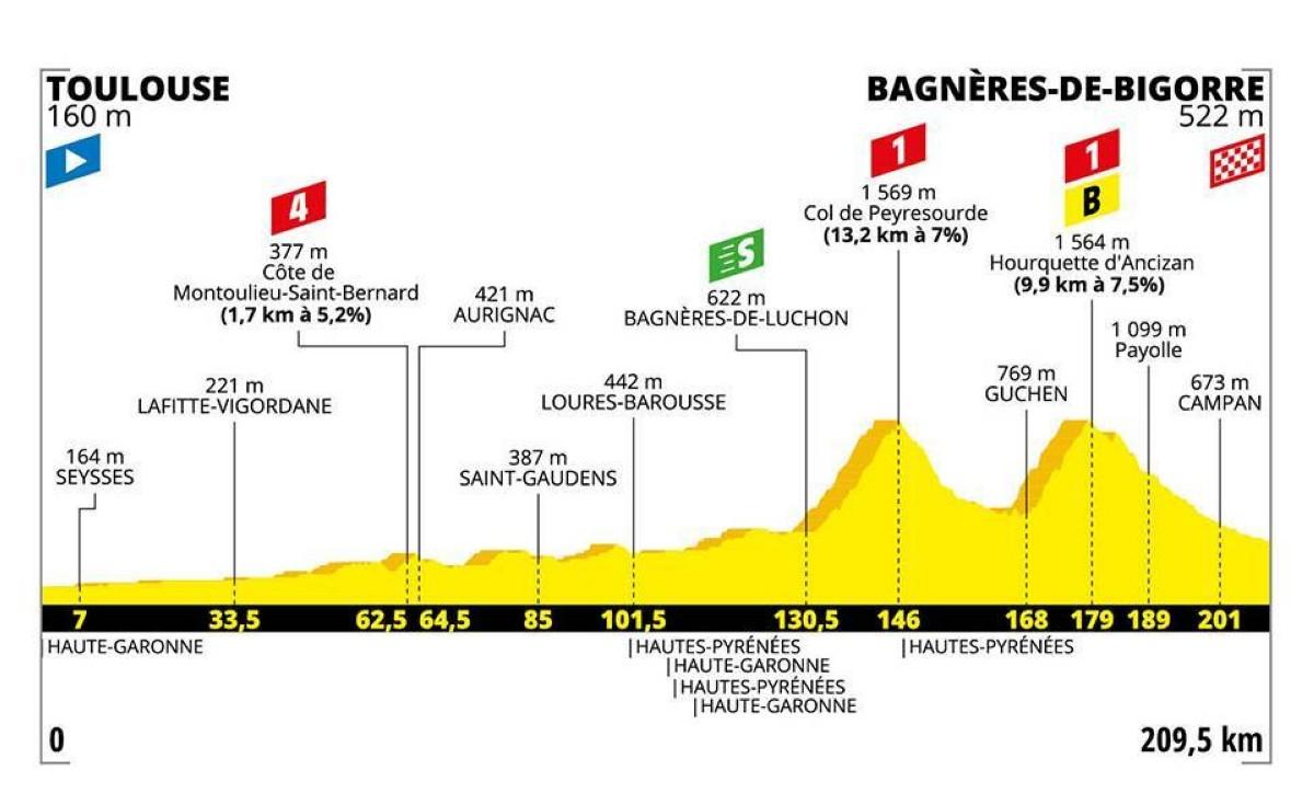 Vídeo: Primera etapa de los Pirineos en el Tour de Francia 2019